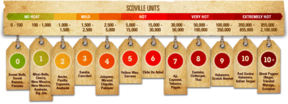 scoville-scale